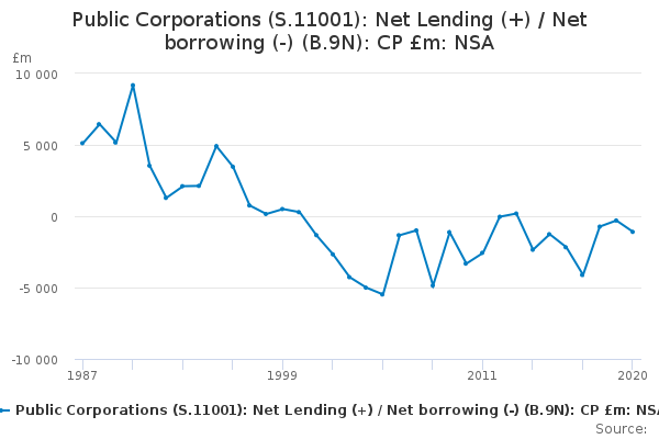 Public Corporations (S.11001): Net Lending (+) / Net borrowing (-) (B.9N): CP £m: NSA
