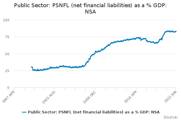 Public Sector: PSNFL (net financial liabilities) as a % GDP: NSA