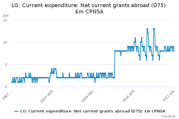 LG: Current expenditure: Net current grants abroad (D75): £m CPNSA