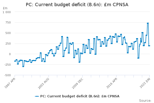 PC: Current budget deficit (B.6n): £m CPNSA