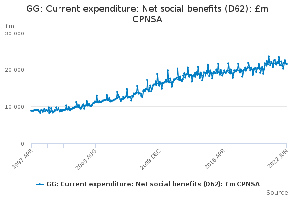 GG: Current expenditure: Net social benefits (D62): £m CPNSA