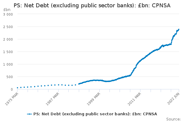 PS: Net Debt (excluding public sector banks): £bn: CPNSA