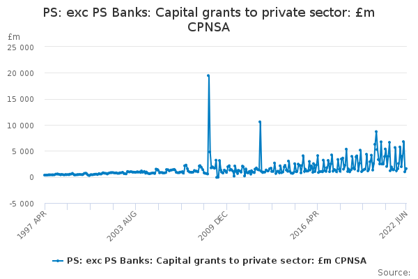 PS: exc PS Banks: Capital grants to private sector: £m CPNSA