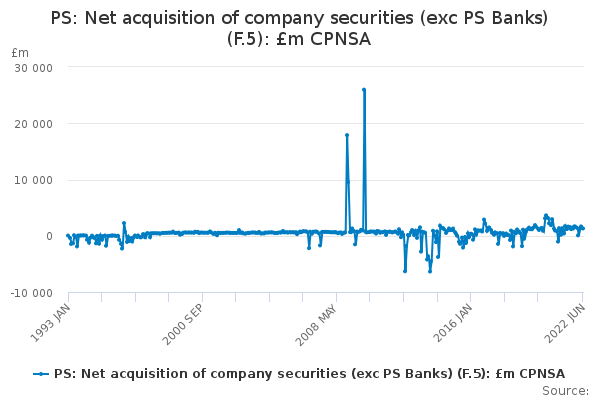 PS: Net acquisition of company securities (exc PS Banks) (F.5): £m CPNSA