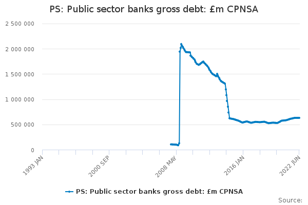 PS: Public sector banks gross debt: £m CPNSA