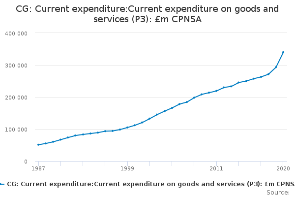 CG: Current expenditure:Current expenditure on goods and services (P3): £m CPNSA
