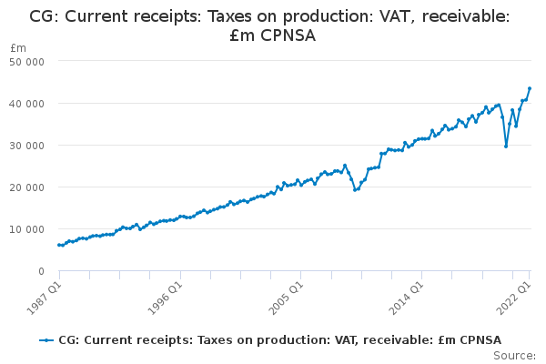 CG: Current receipts: Taxes on production: VAT, receivable: £m CPNSA