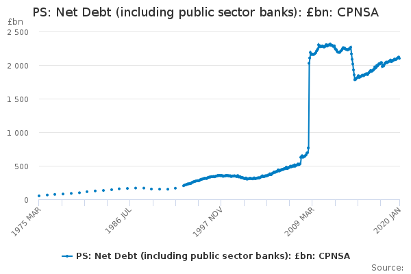 PS: Net Debt (including public sector banks): £bn: CPNSA
