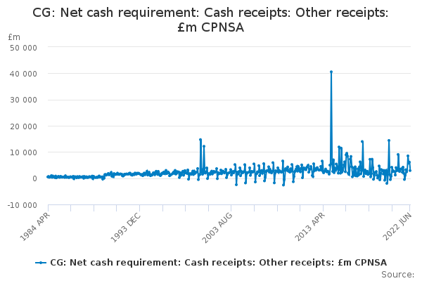 CG: Net cash requirement: Cash receipts: Other receipts: £m CPNSA