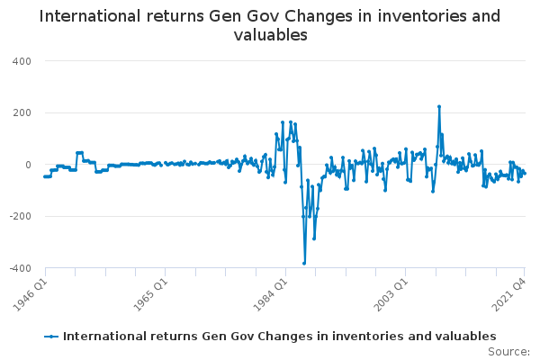International returns Gen Gov Changes in inventories and valuables