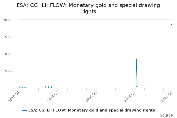 ESA: CG: LI: FLOW: Monetary gold and special drawing rights