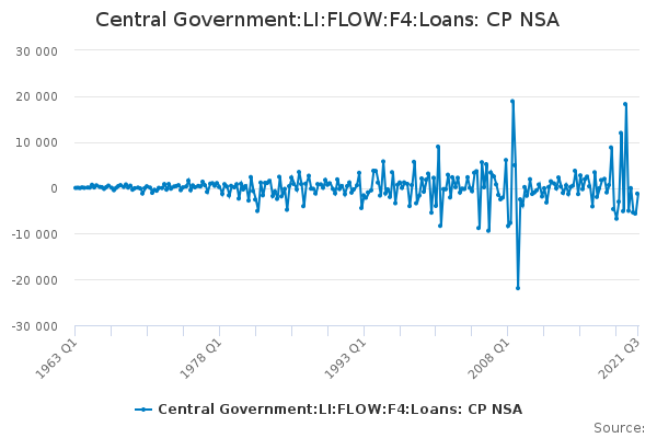 Central Government:LI:FLOW:Loans: CP NSA
