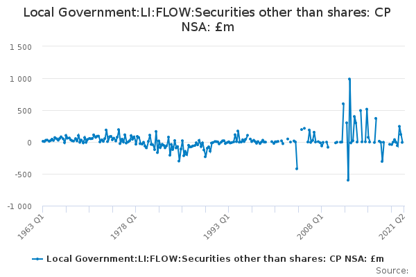 Local Government:LI:FLOW:Securities other than shares: CP NSA: £m