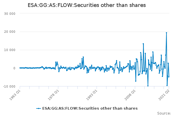 ESA:GG:AS:FLOW:Securities other than shares