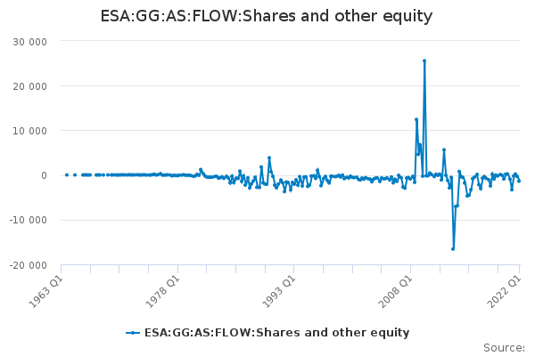 ESA:GG:AS:FLOW:Shares and other equity