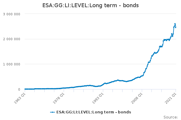 ESA:GG:LI:LEVEL:Long term - bonds