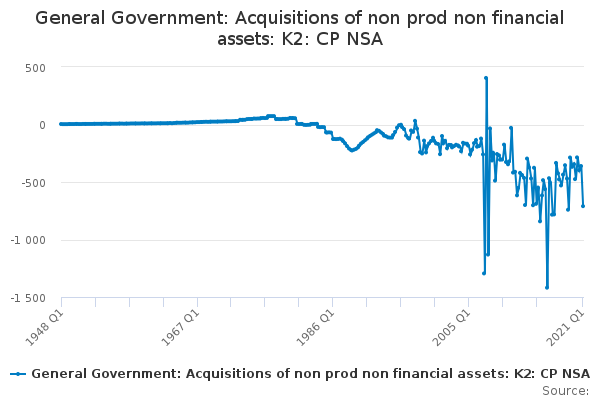 General Government: Acquisitions of non prod non financial assets: K2: CP NSA