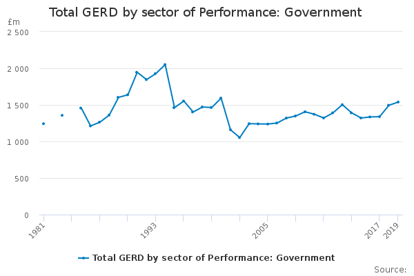 Total GERD by sector of Performance: Government