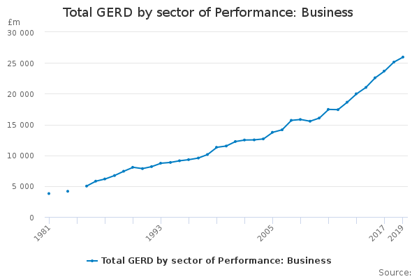 Total GERD by sector of Performance: Business