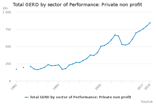 Total GERD by sector of Performance: Private non profit