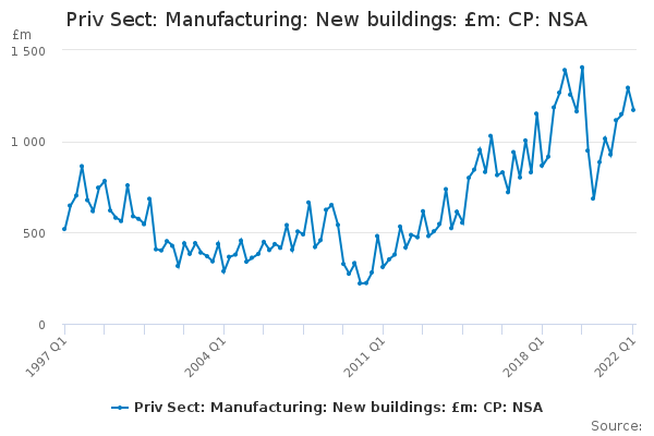 Priv Sect: Manufacturing: New buildings: £m: CP: NSA