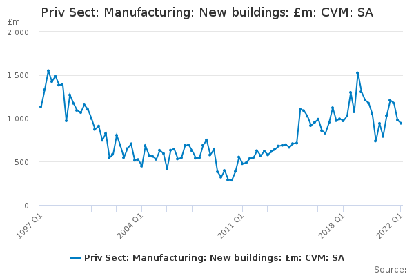 Priv Sect: Manufacturing: New buildings: £m: CVM: SA