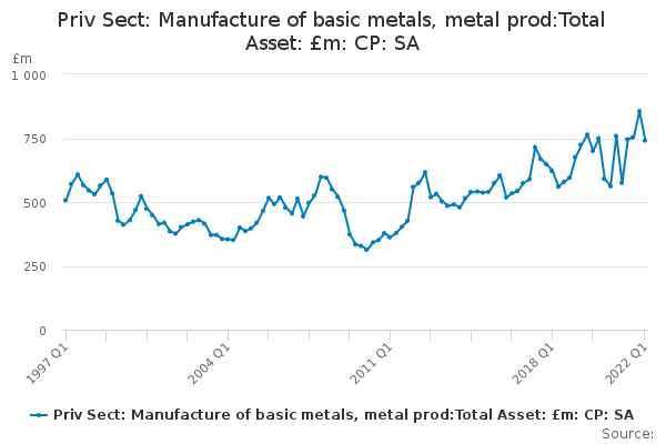Priv Sect: Manufacture of basic metals, metal prod:Total Asset: £m: CP: SA
