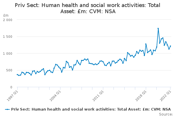 Priv Sect: Human health and social work activities: Total Asset: £m: CVM: NSA