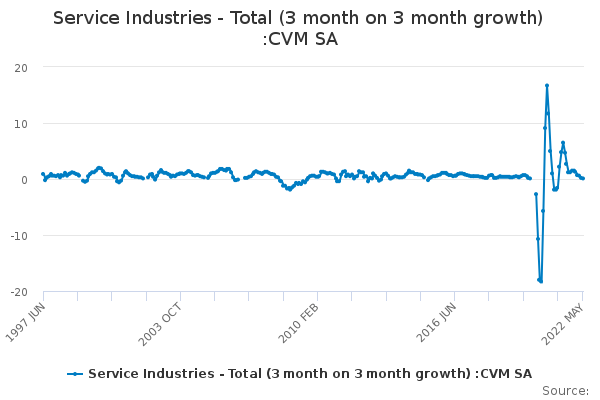 Service Industries - Total (3 month on 3 month growth) :CVM SA