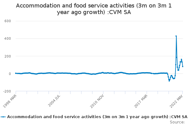 Accommodation and food service activities (3m on 3m 1 year ago growth) :CVM SA