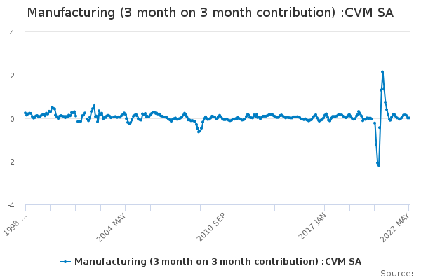 Manufacturing (3 month on 3 month contribution) :CVM SA