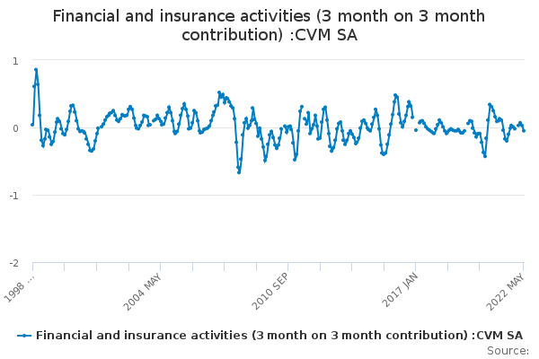 Financial and insurance activities (3 month on 3 month contribution) :CVM SA