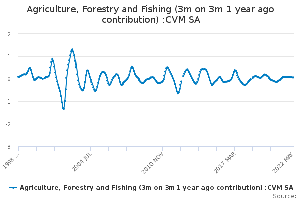 Agriculture, Forestry and Fishing (3m on 3m 1 year ago contribution) :CVM SA