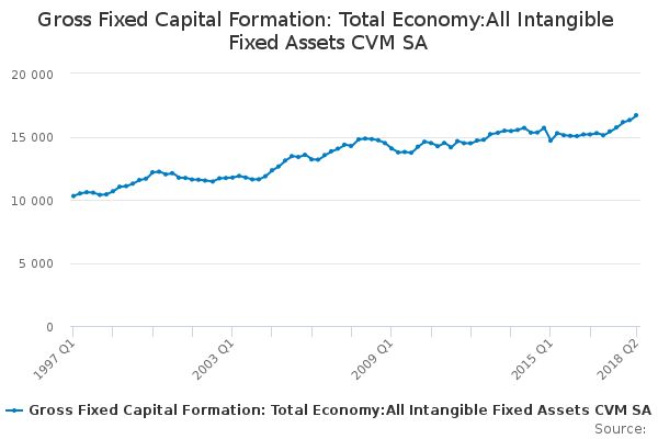 Gross Fixed Capital Formation: Total Economy:All Intangible Fixed Assets CVM SA