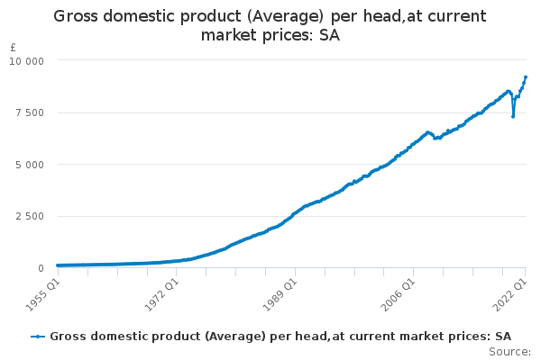 Gross domestic product (Average) per head,at current market prices: SA