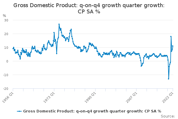 Gross Domestic Product: q-on-q4 growth quarter growth: CP SA %