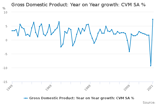 Gross Domestic Product: Year on Year growth: CVM SA %