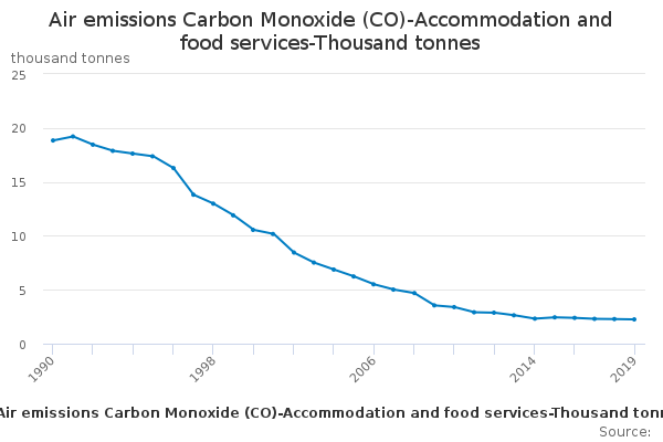 Air emissions Carbon Monoxide (CO)-Accommodation and food services-Thousand tonnes
