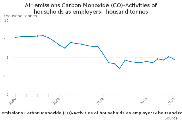 Air emissions Carbon Monoxide (CO)-Activities of households as employers-Thousand tonnes