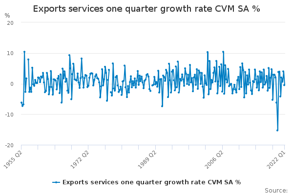 Exports services one quarter growth rate CVM SA %