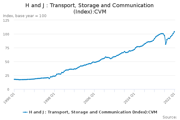 H and J : Transport, Storage and Communication (Index):CVM