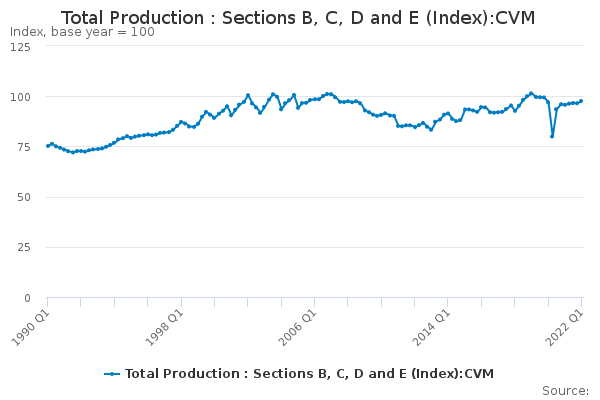 Total Production : Sections B, C, D and E (Index):CVM