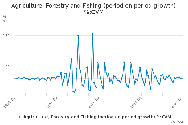 Agriculture, Forestry and Fishing (period on period growth) %:CVM