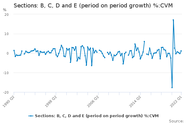 Sections: B, C, D and E (period on period growth) %:CVM