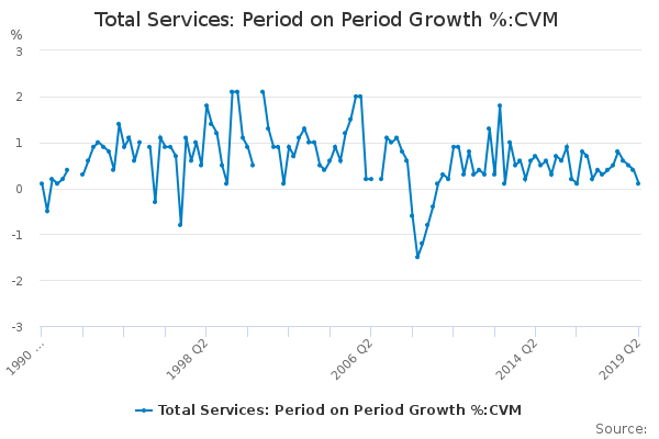 Total Services: Period on Period Growth %:CVM