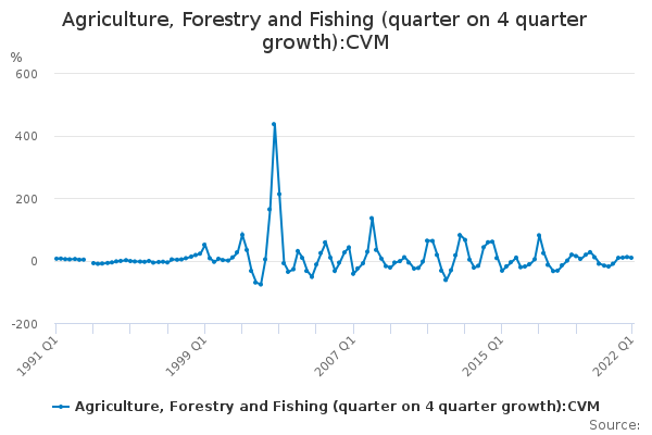 Agriculture, Forestry and Fishing (quarter on 4 quarter growth):CVM