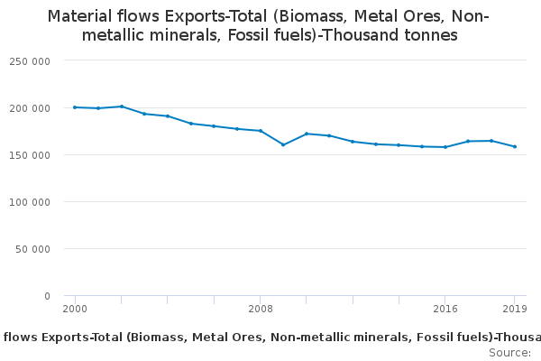 Exports: Total exports, Million tonnes