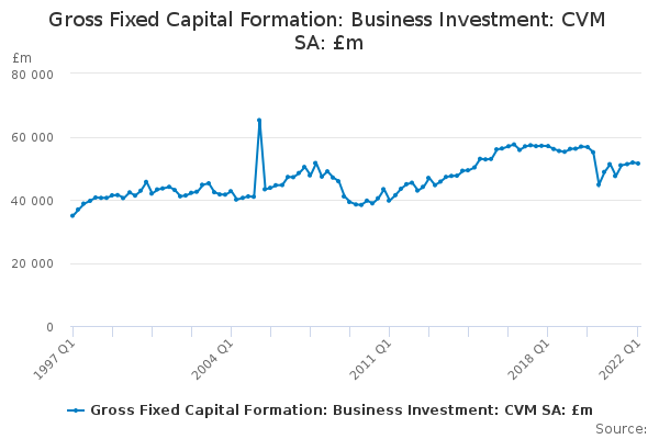 Gross Fixed Capital Formation: Business Investment: CVM SA: £m