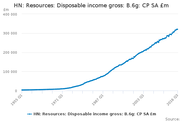 HN: Resources: Disposable income gross: B.6g: CP SA £m