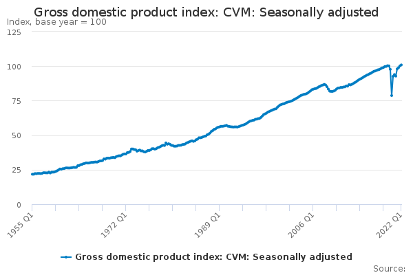 Gross domestic product index: CVM: Seasonally adjusted